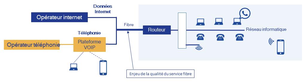 organisation téléphonie fibre