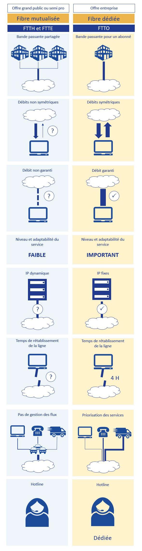 différences fibre mutualisée dédiée