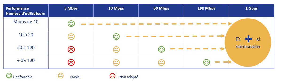 débit fibre optique