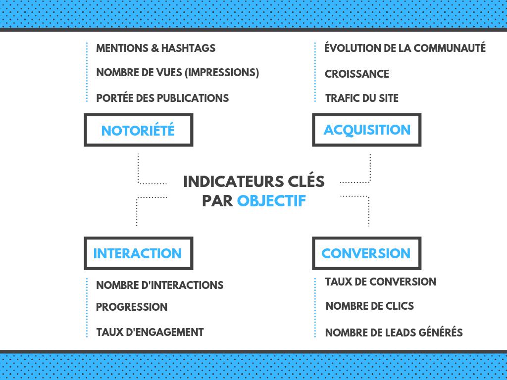 indicateurs réseaux sociaux